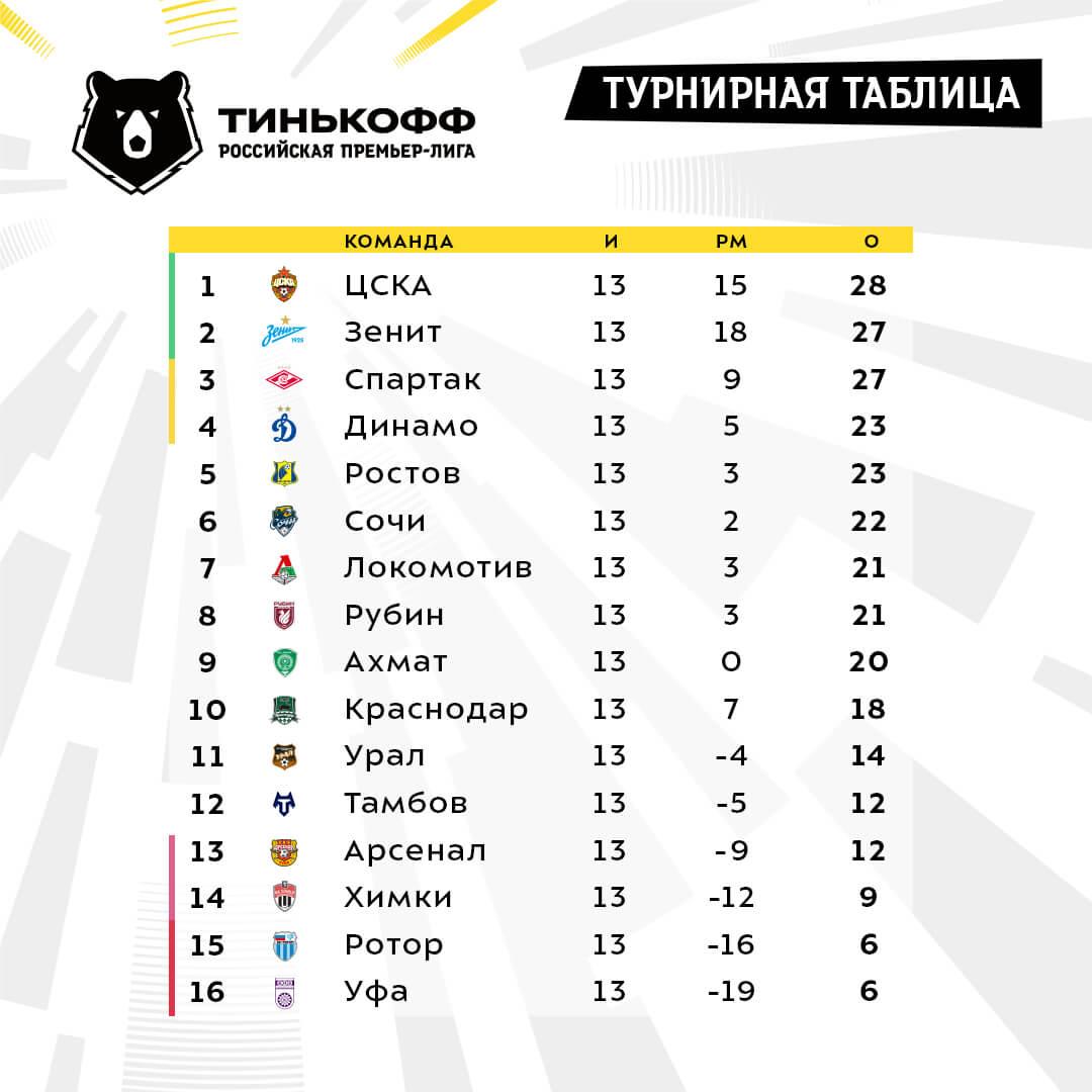 Турнирная таблица РПЛ 13 тур 2020-2021