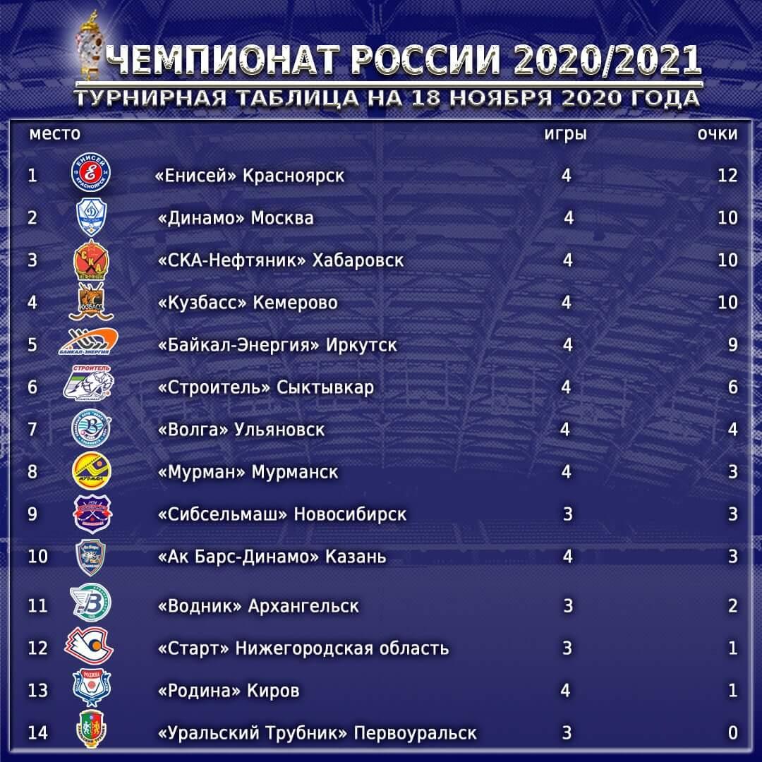 Турнирная таблица Суперлига 4 тур 2020-2021